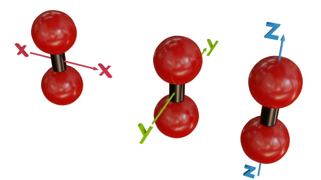 Rotationsrichtungen eines zweiatomigen Moleküls