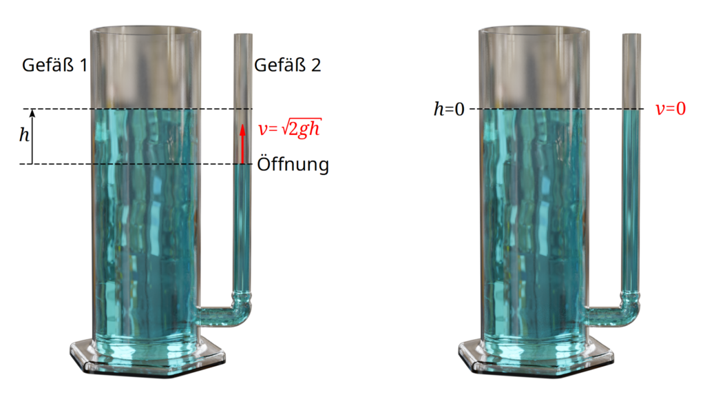 Einstellen eines gemeinsamen Wasserpegels (kommunizierende Röhren)