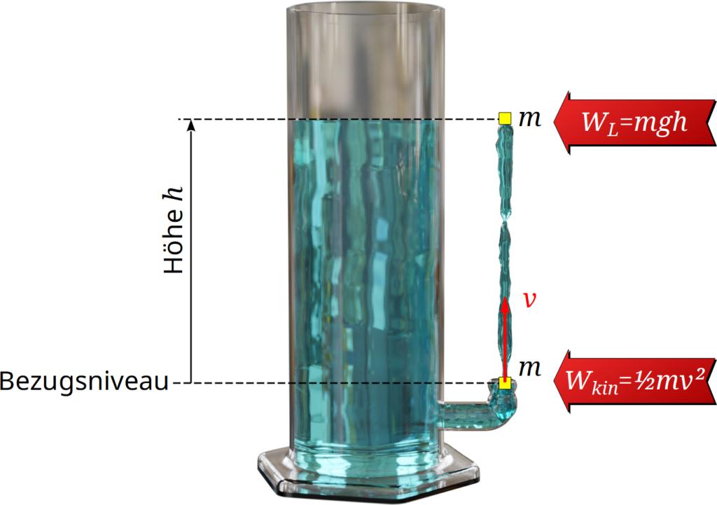Berechnung der Ausflussgeschwindigkeit (Torricellis Theorem)
