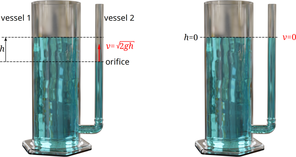 Balancing out to the same water level (communicating vessels)