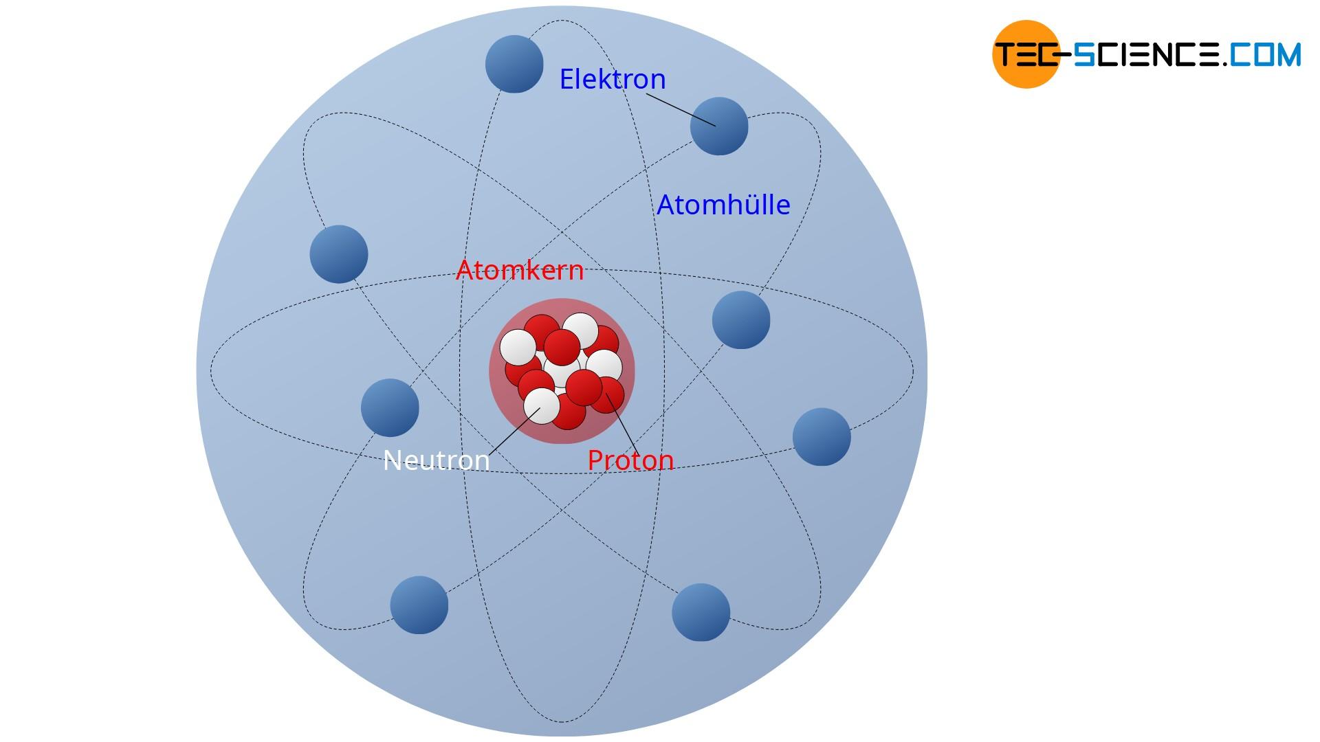 Aufbau eines Atoms (nach Rutherford)