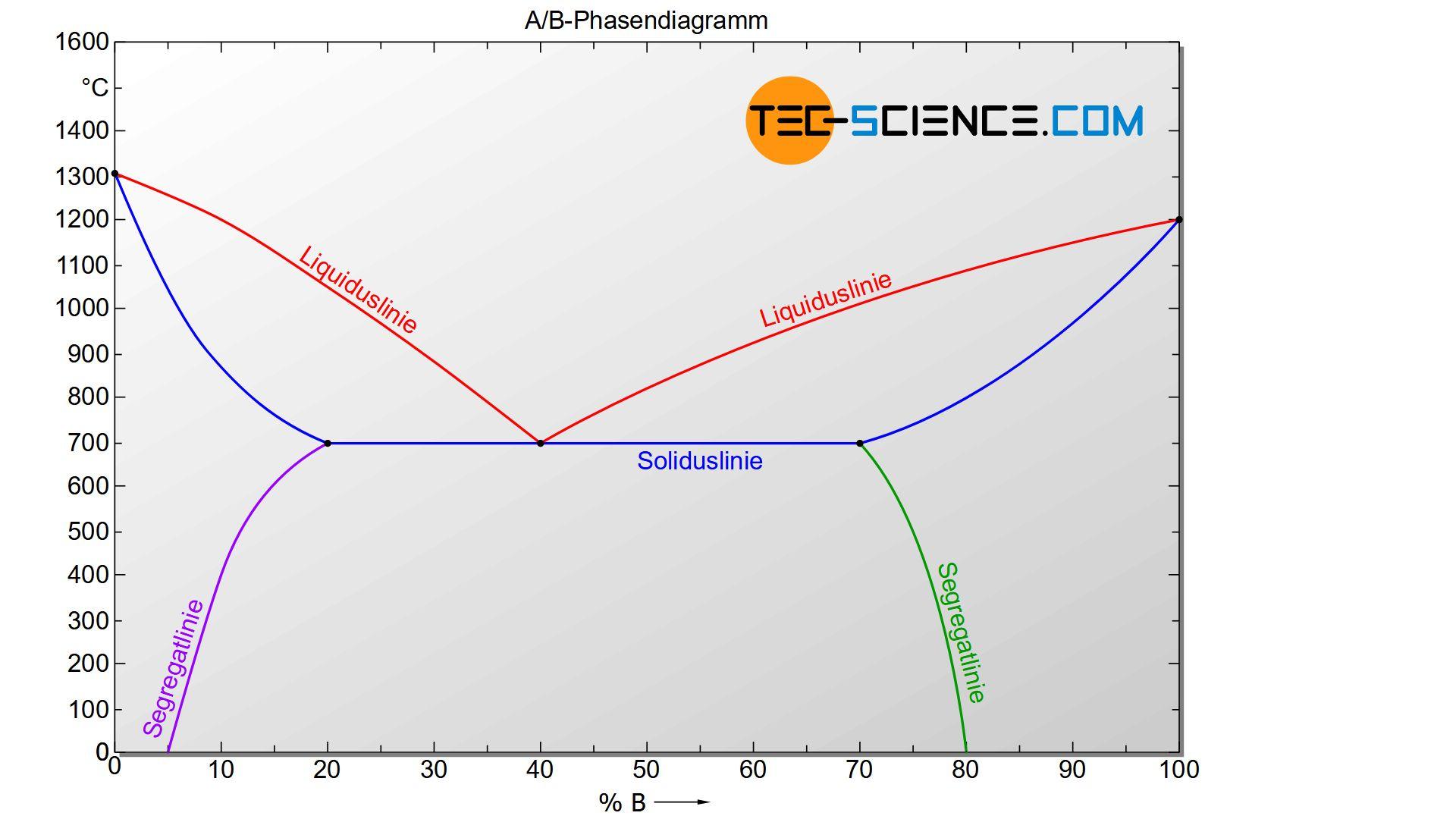Phasendiagramm eines Legierungssystems mit begrenzter Löslichkeit der Komponenten