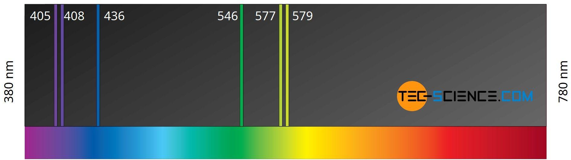 Linienspektrum einer Quecksilberdampflampe