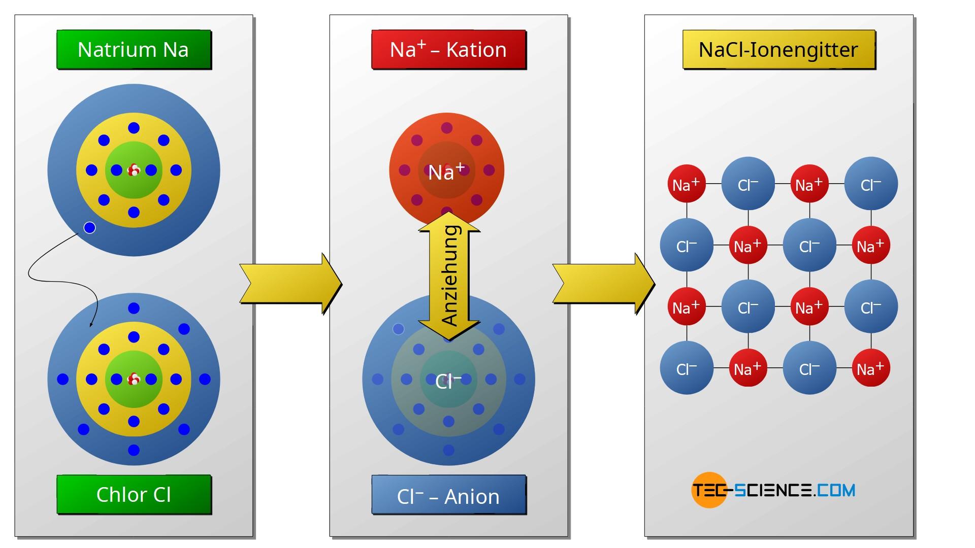 Ionenbindung von Kochsalz