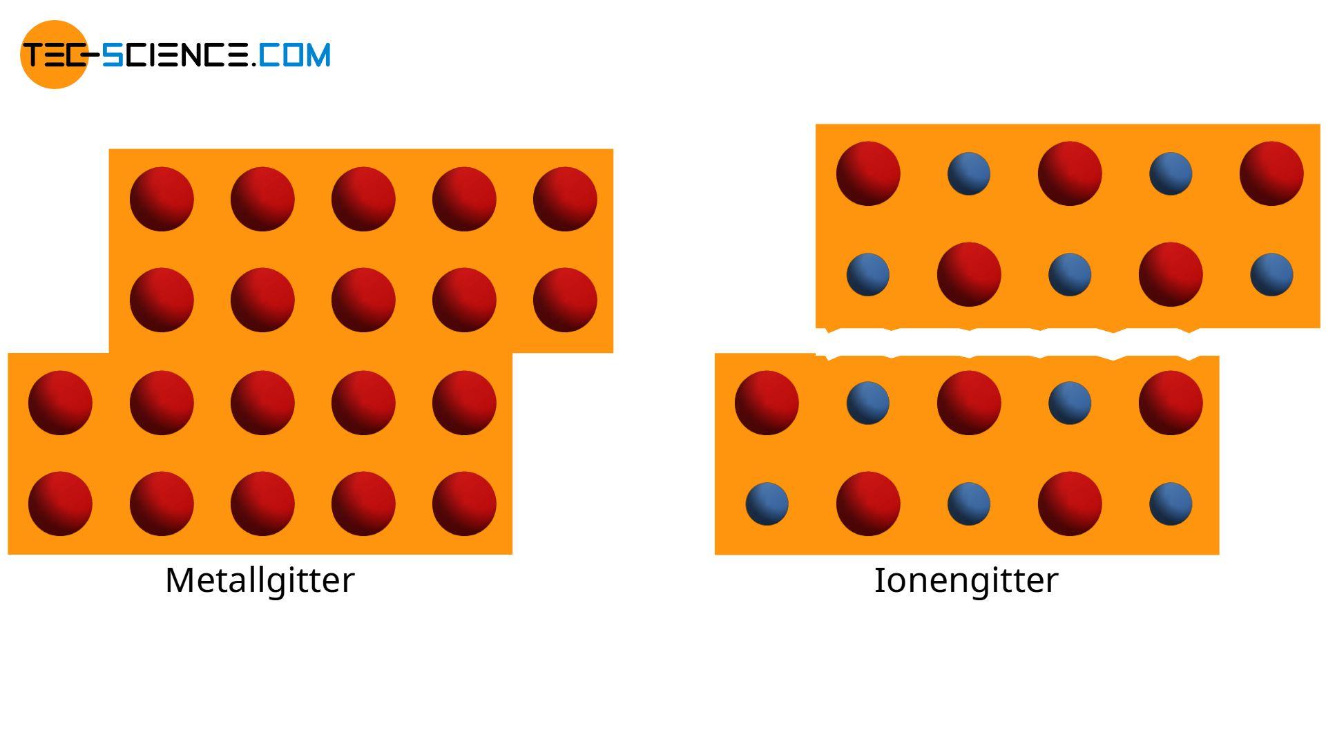 Verformung eines Metallgitters und eines Ionengitters