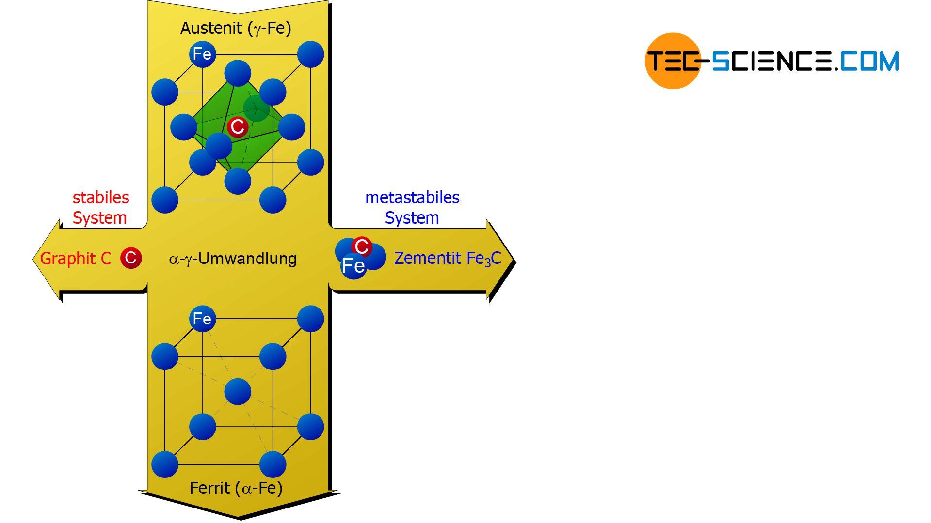 Stabile und metastabile Kohlenstoffausscheidung