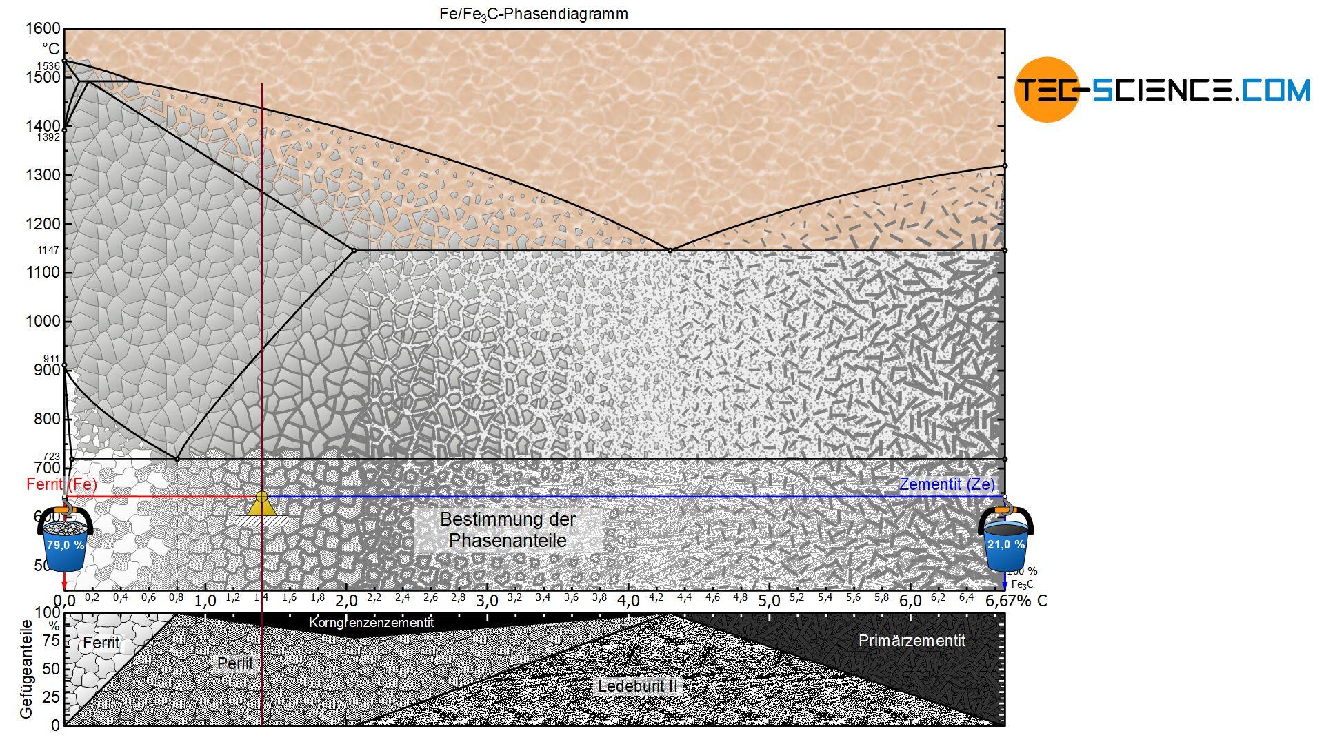 Bestimmung der Phasenanteile eines übereutektoiden Stahls
