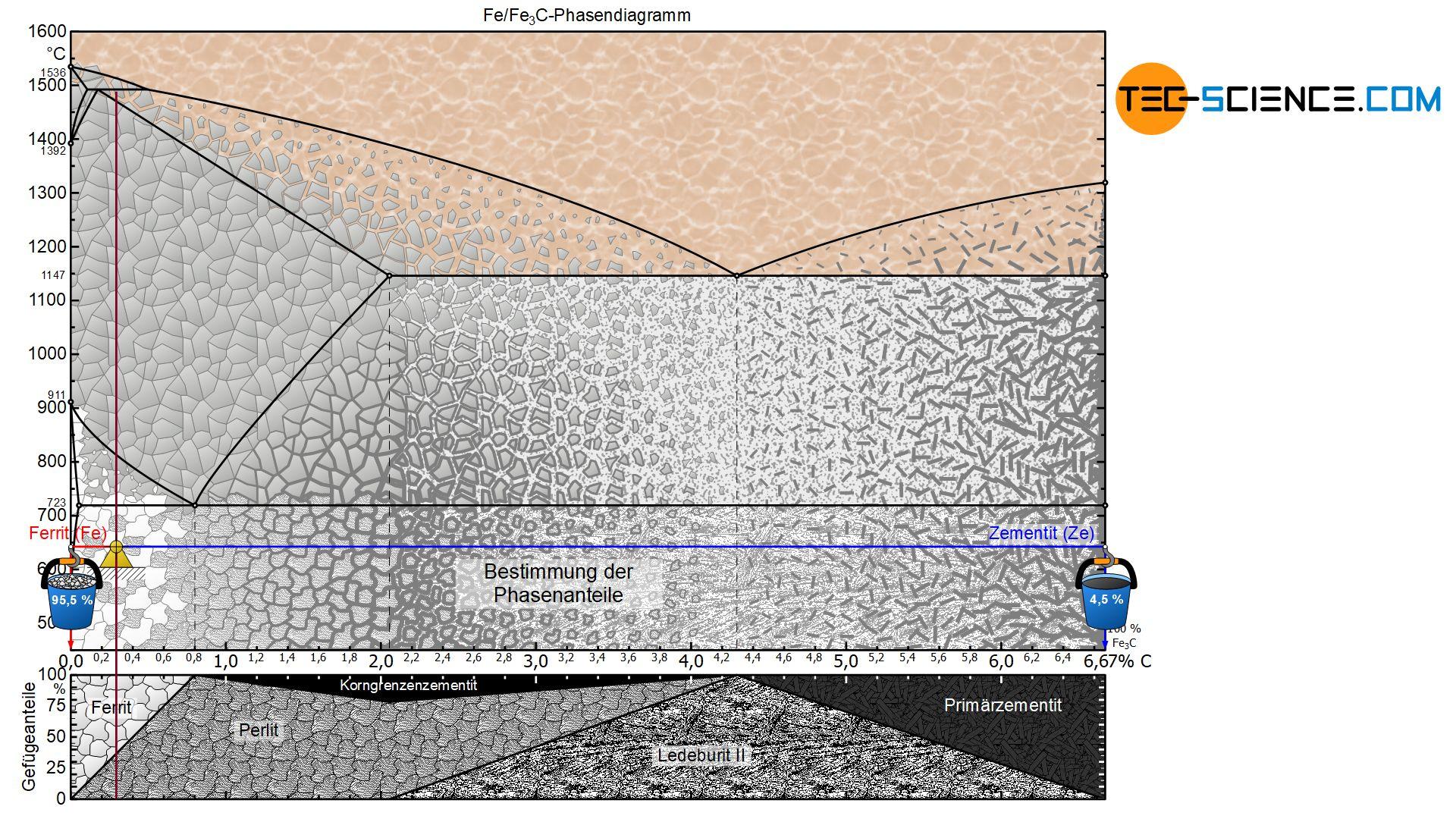 Bestimmung der Phasenanteile eines untereutektoiden Stahls