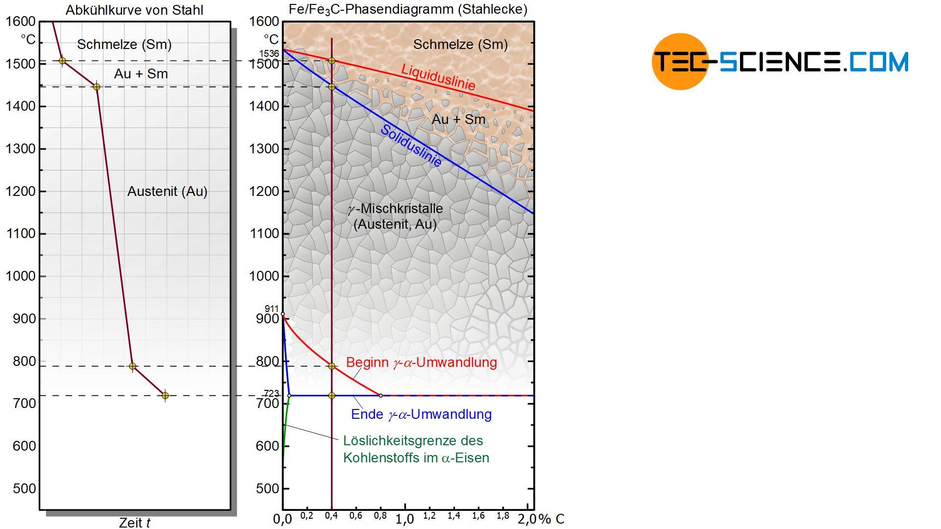 Umwandlungslinien im Eisen-Kohlenstoff-Diagramm (Stahlecke)