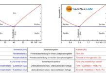 Vergleich des Eisen-Kohlenstoff-Diagramms mit dem Phasendiagramm einer Kristallgemischlegierung