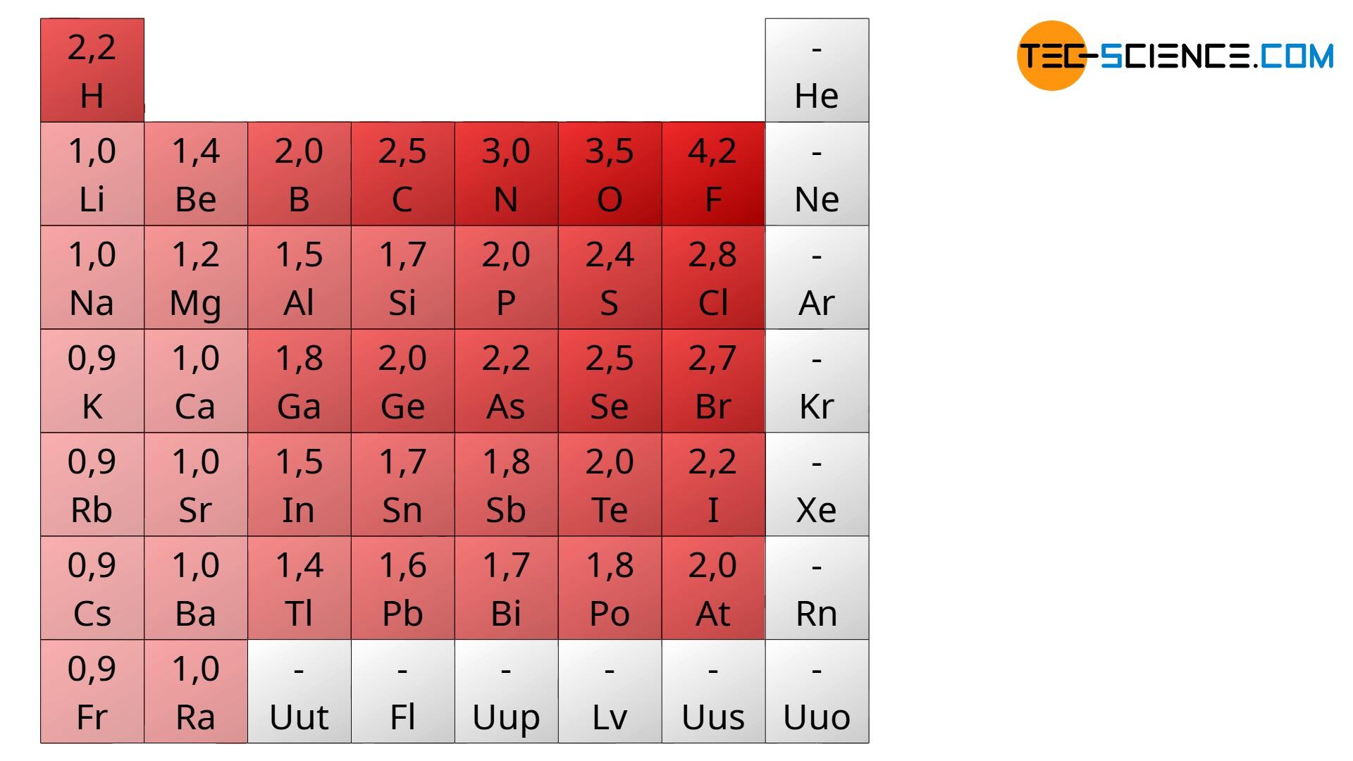 Elektronegativität im Periodensystem