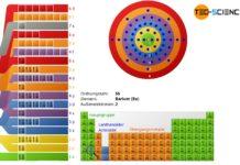 Elektronenkonfiguration der Elemente