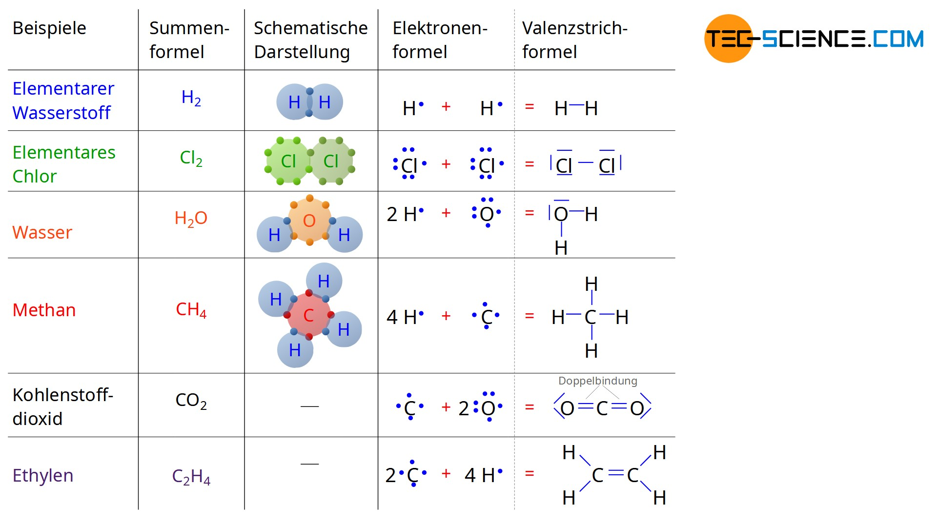 Darstellung kovalenter Bindungen