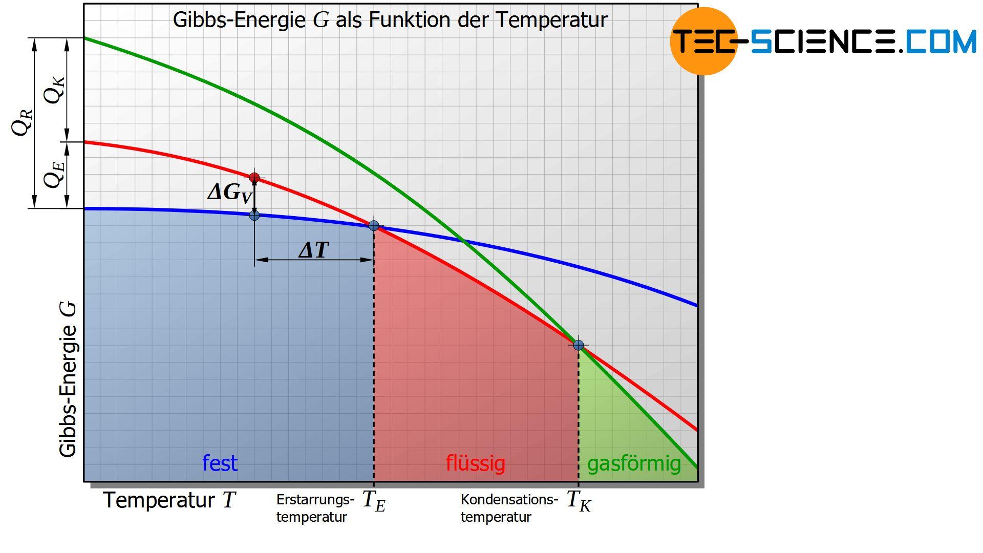Gibbs-Energie als Funktion der Temperatur