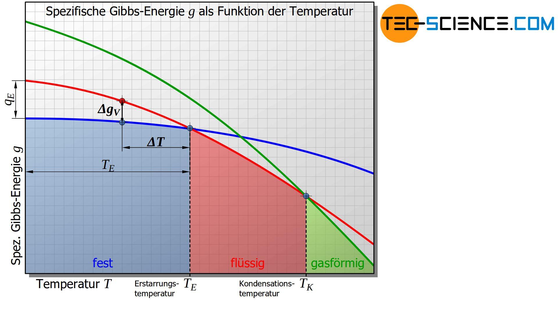 SpezifAbbildung: Spezifische Gibbs-Energie als Funktion der Temperaturische Gibbs-Energie als Funktion der Temperatur