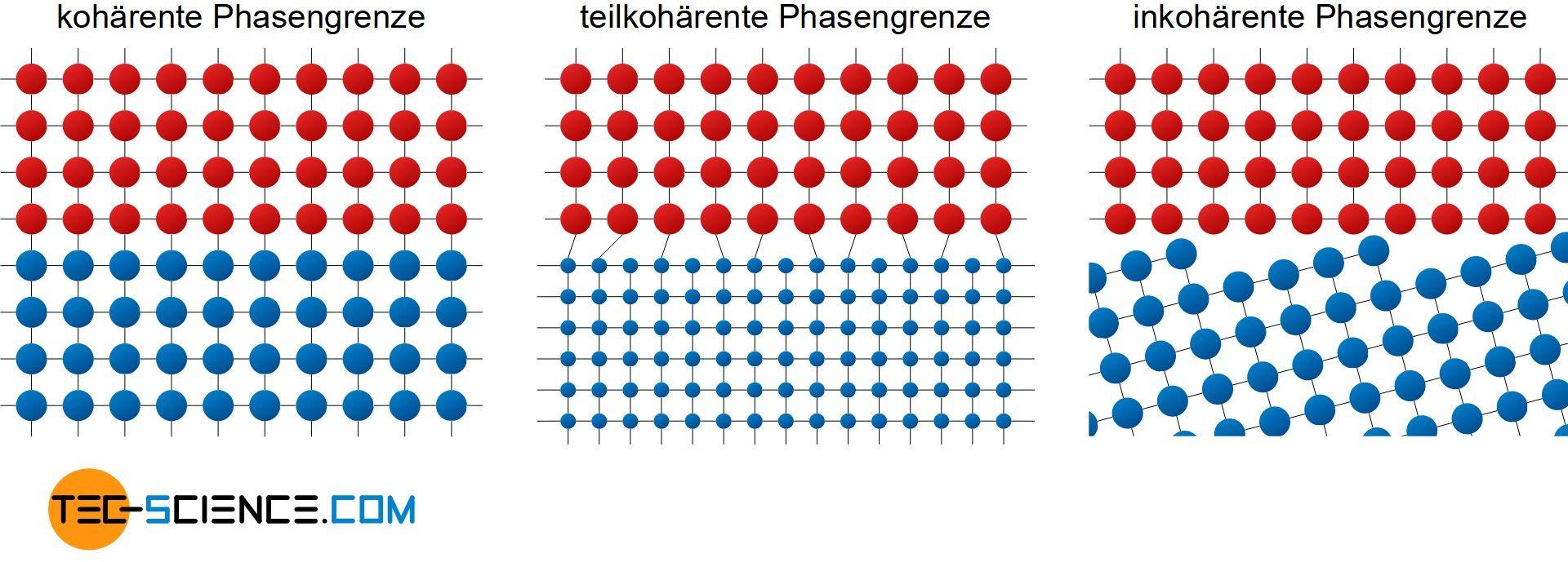 Arten von Phasengrenzen (kohärente, teilkohärente, inkohärente Phasengrenze)