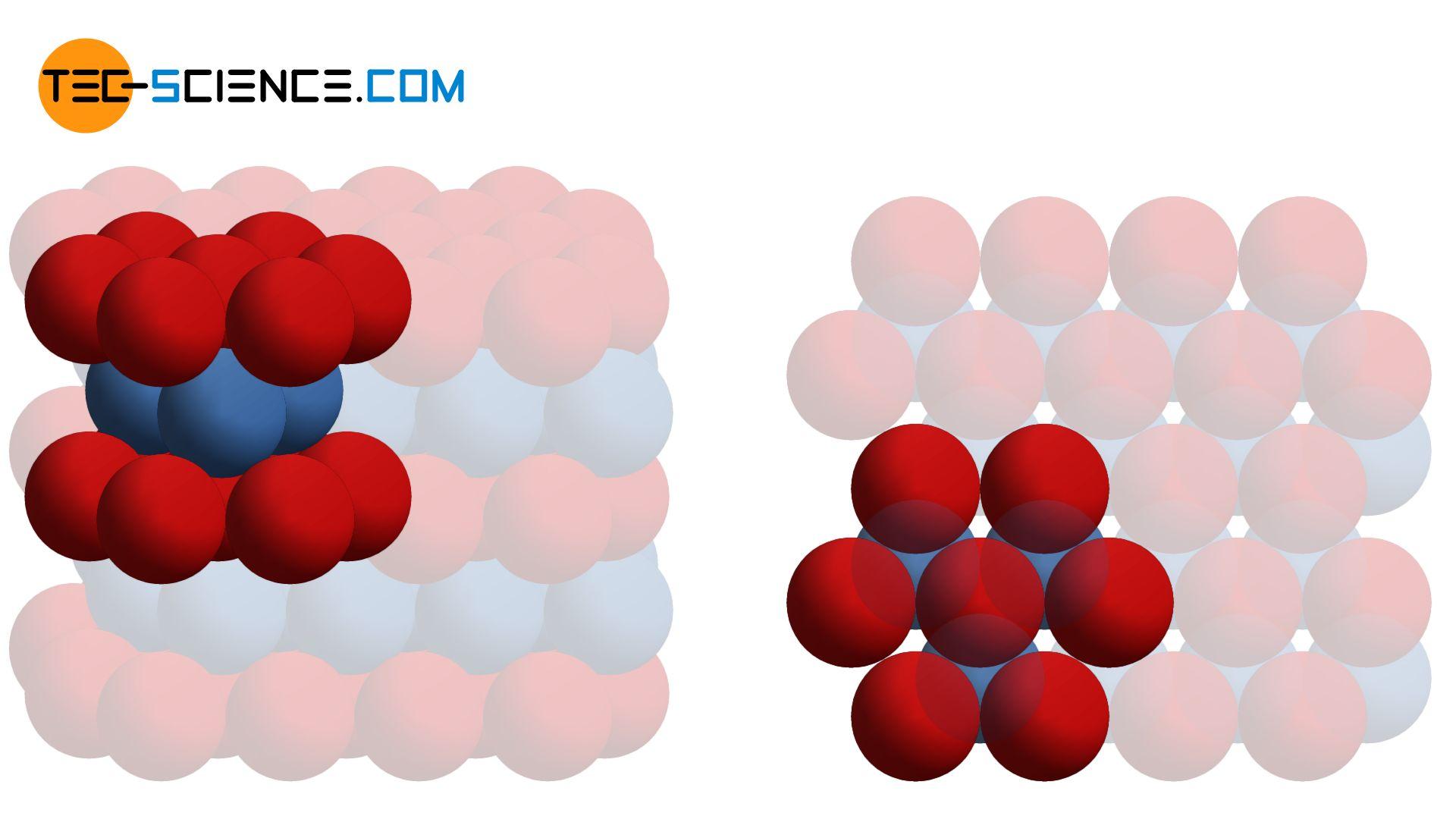 Hexagonal dichtest gepackte Elementarzelle (hdp)