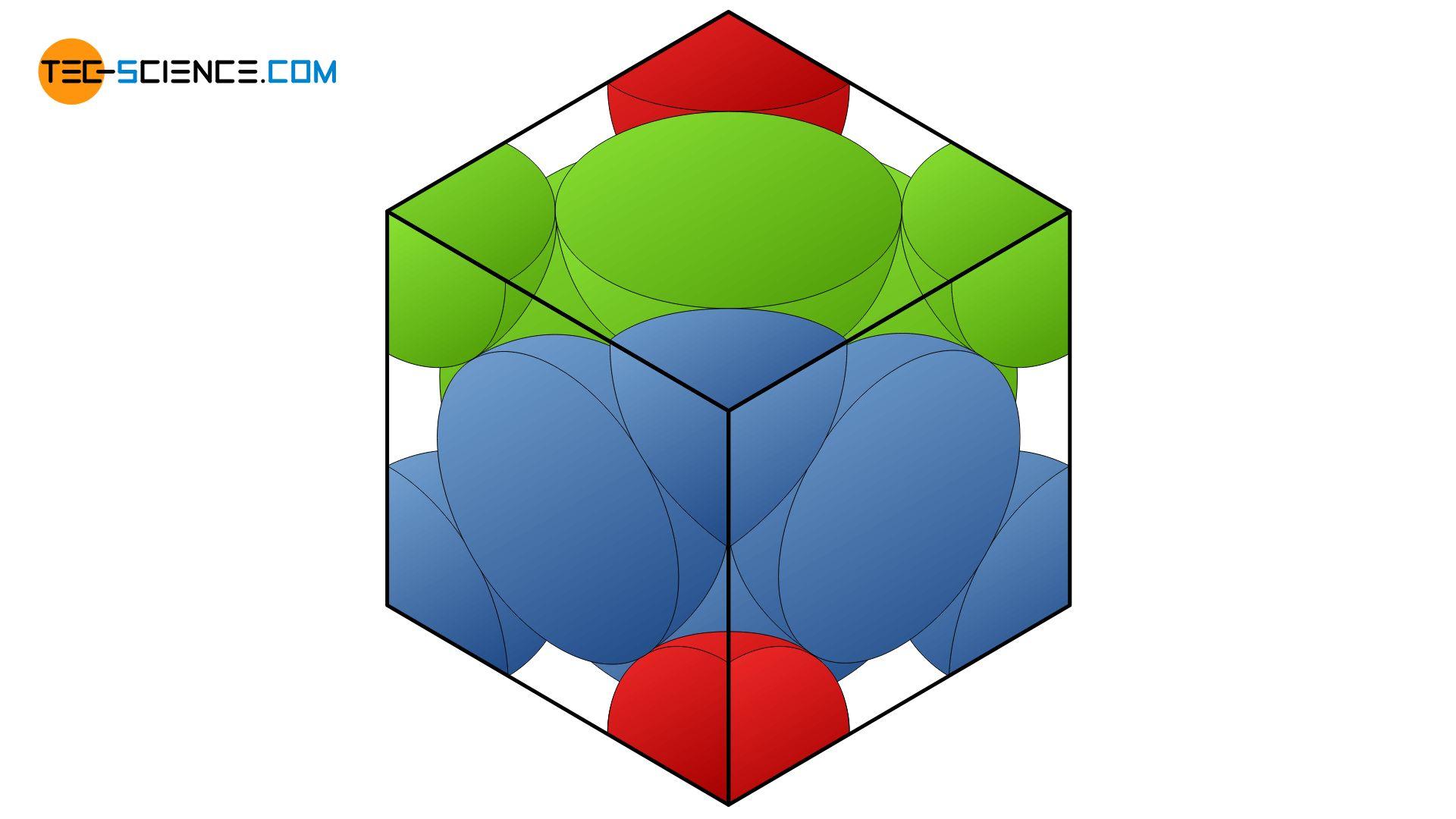 Herleitung der Packungsdichte für das kubisch-flächenzentrierte Gitter (kfz)