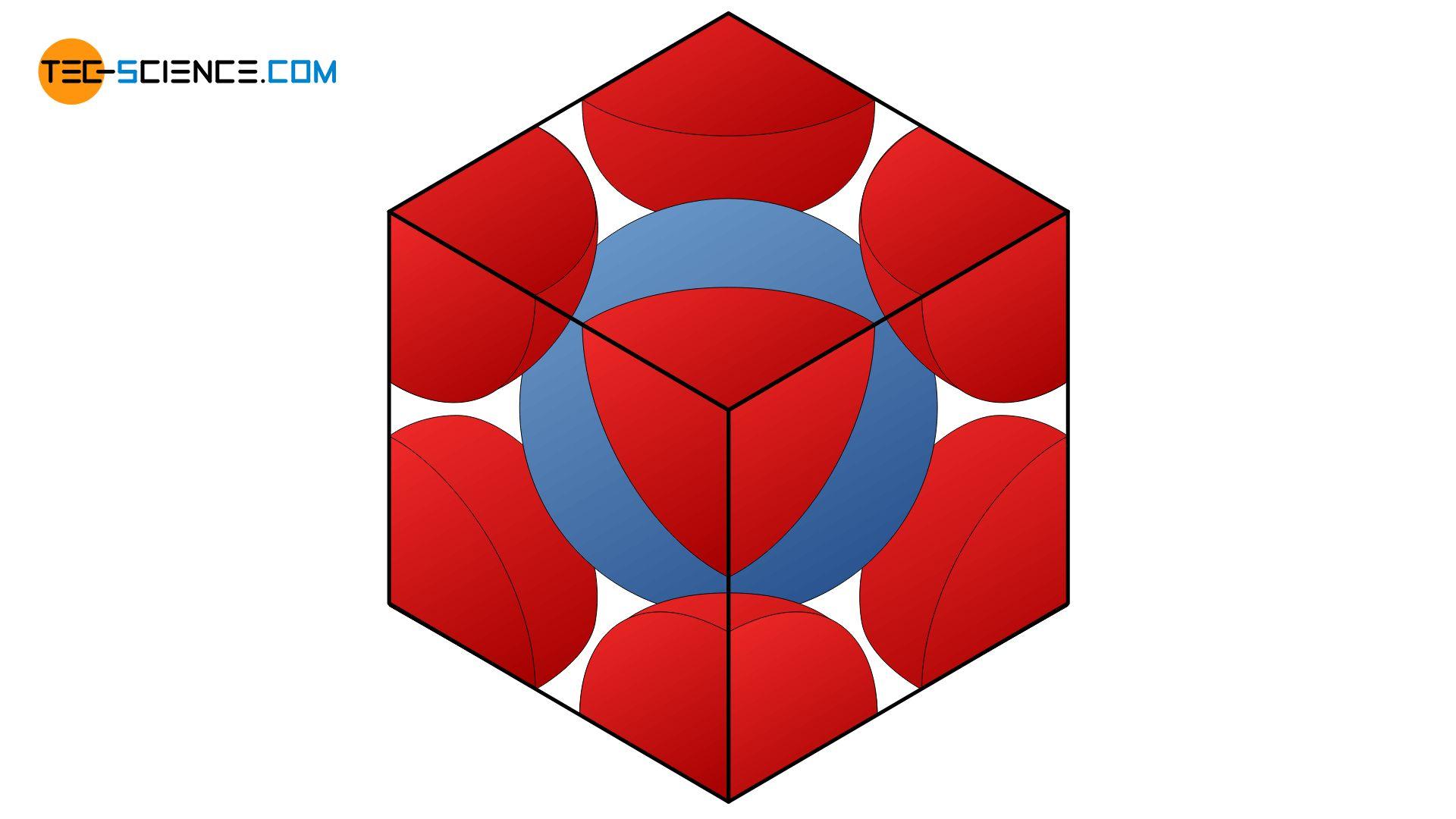 Herleitung der Packungsdichte für das kubisch-raumzentrierte Gitter (krz)