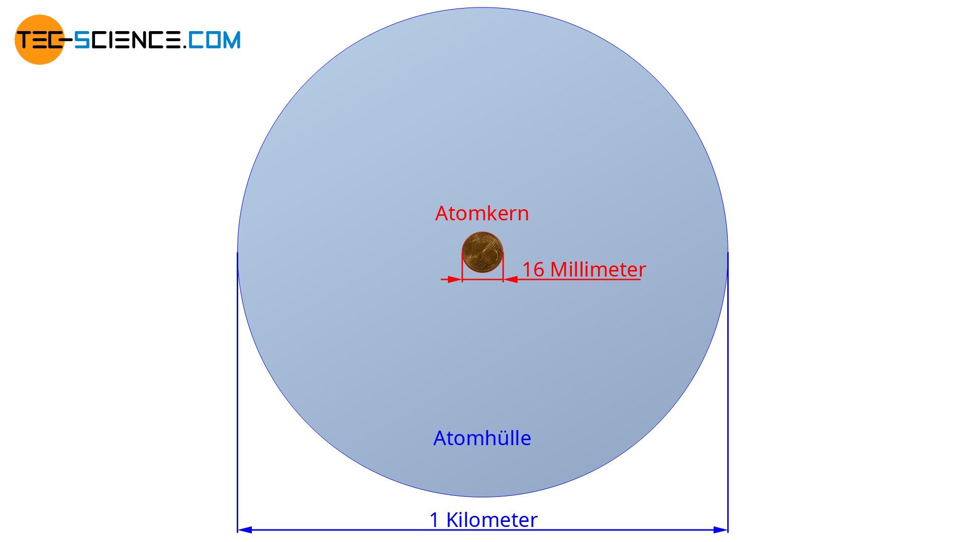 Größenvergleich eines Atomkerns und seiner Hülle