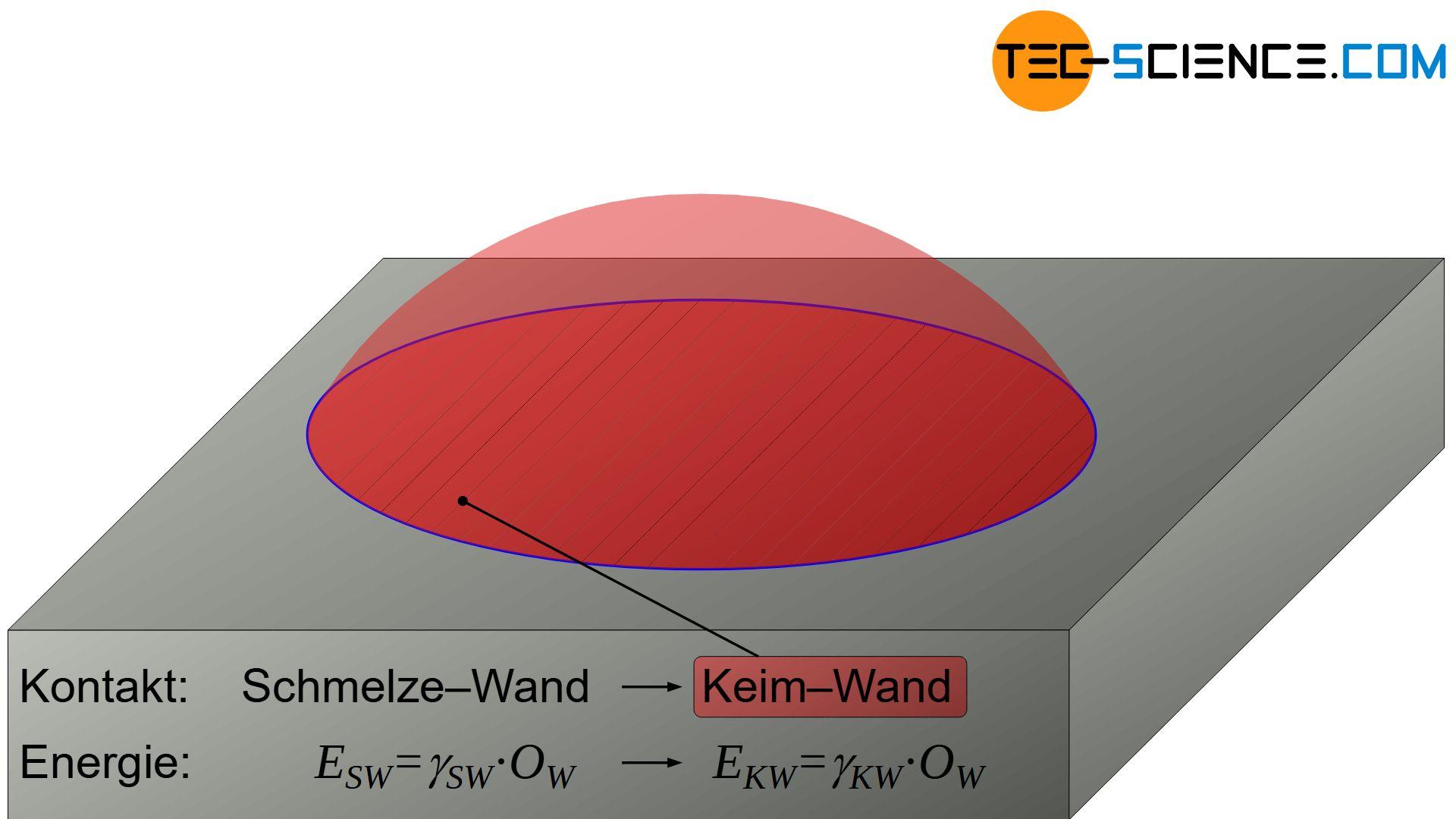 Oberflächenenergie zwischen Schmelze/Keim und Wand