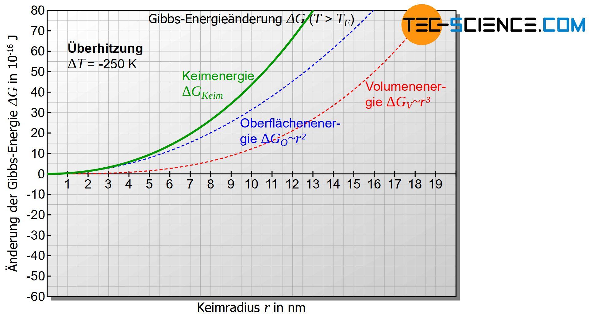 Änderung der Gibbs-Energie als Funktion des Keimradius bei Überhitzung