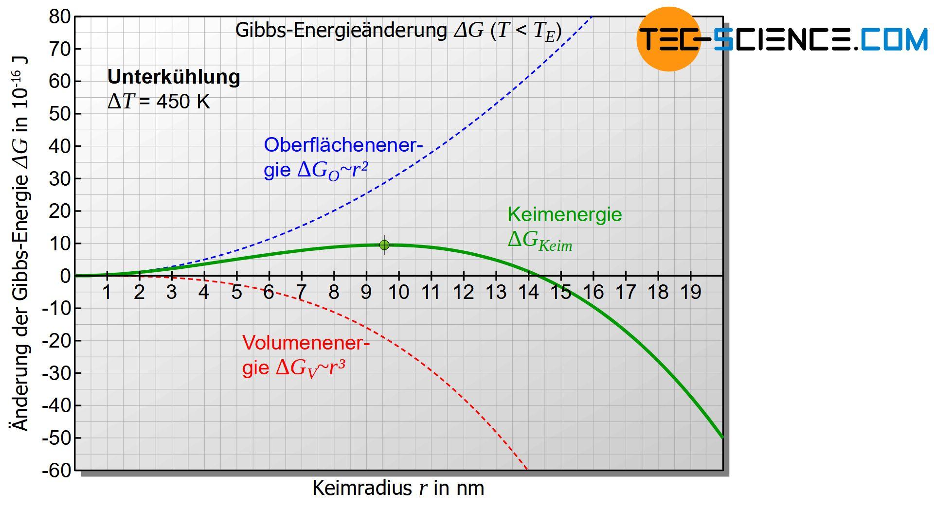 Änderung der Gibbs-Energie als Funktion des Keimradius bei Unterkühlung