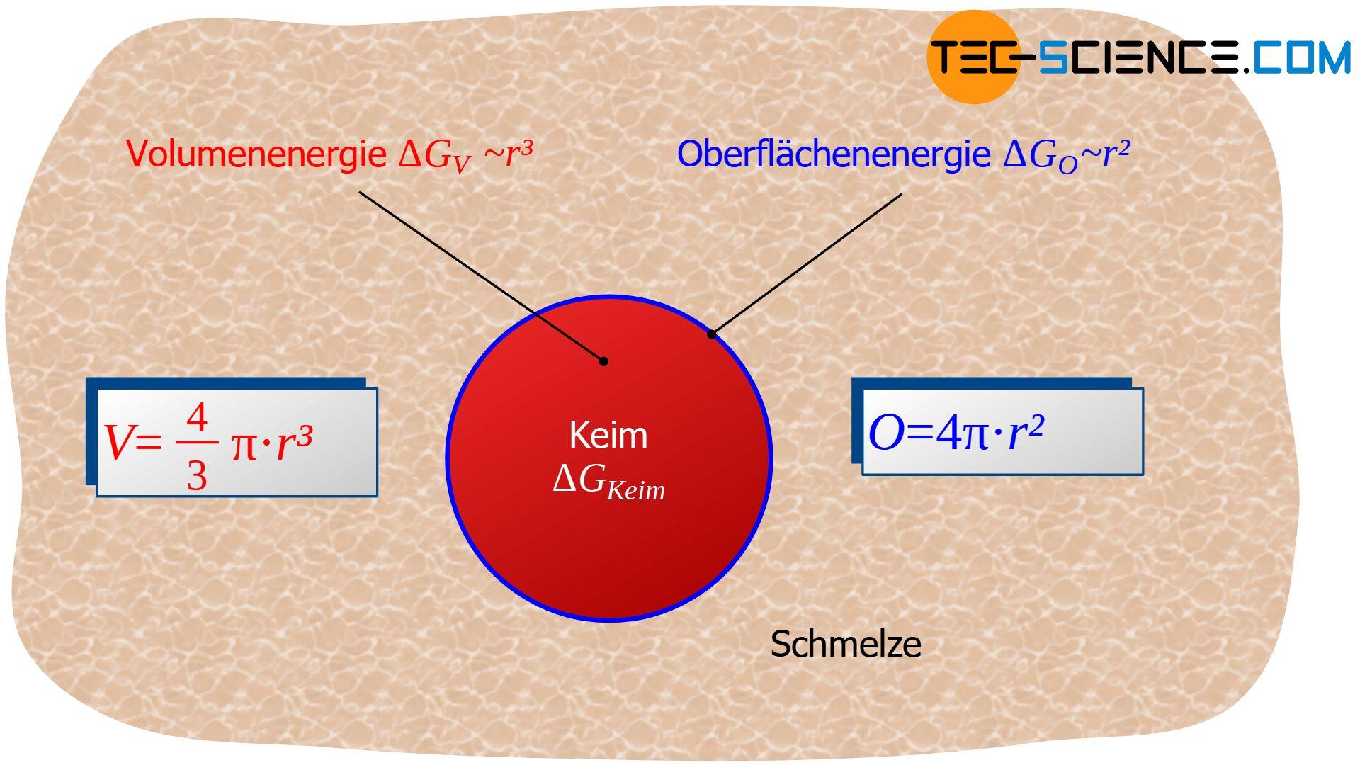 Energiebeträge der homogenen Keimbildung