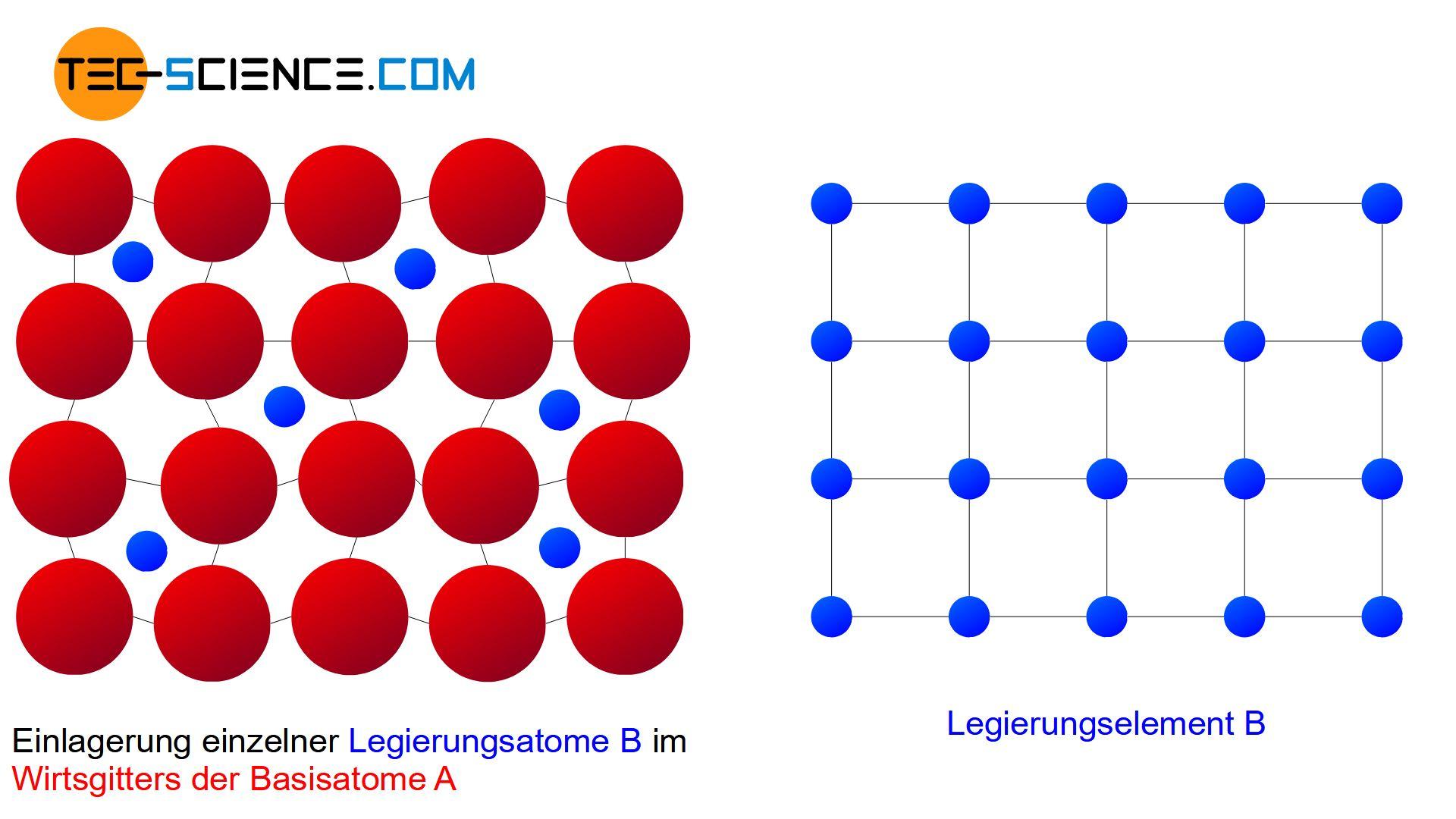 Schematische Struktur eines Einlagerungsmischkristall