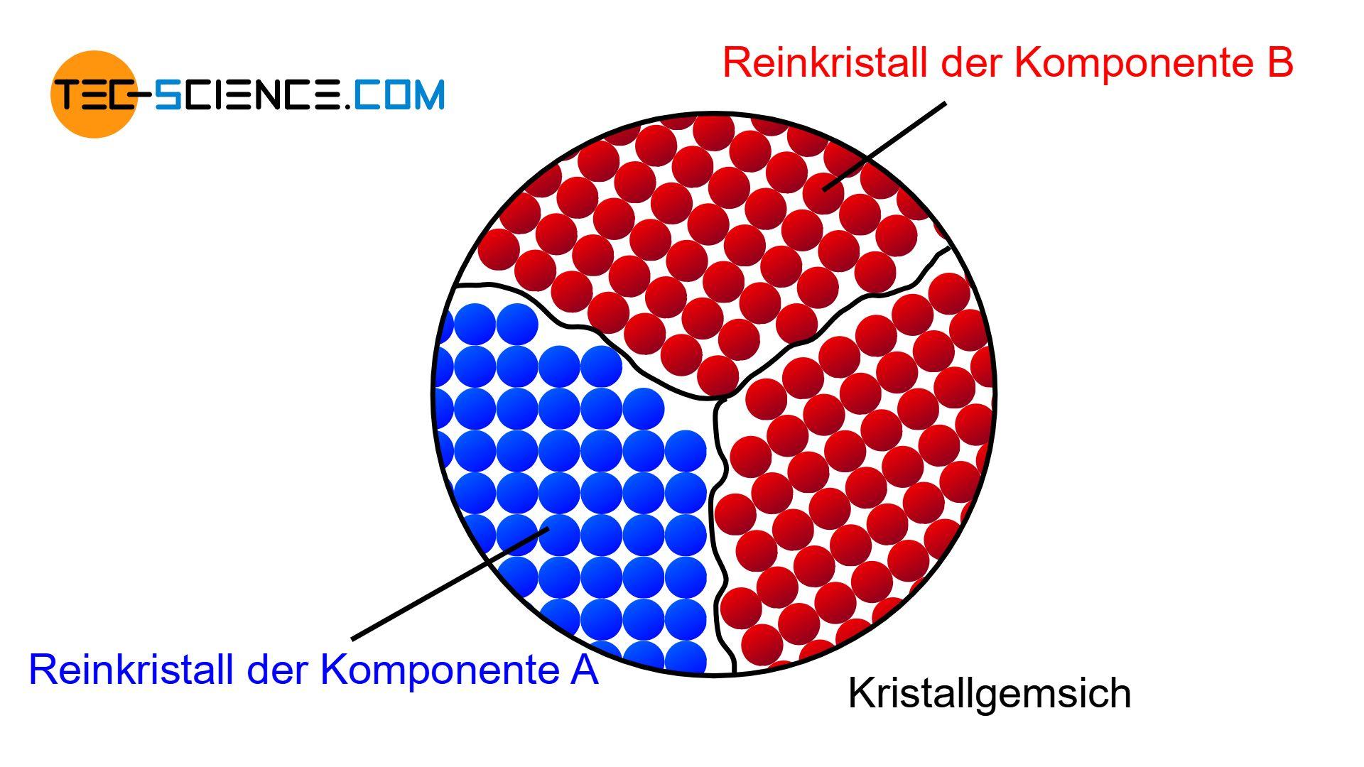 Schematisches Gefüge einer vollständigen Unlöslichkeit der beiden Komponenten im festen Zustand