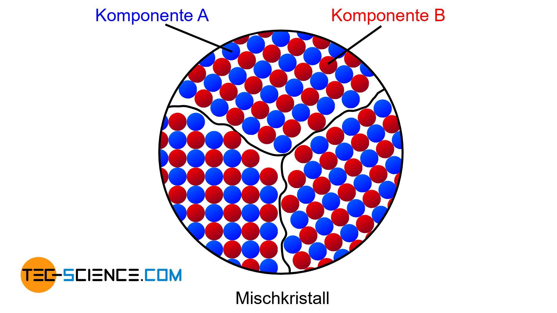 Schematisches Gefüge einer vollständigen Löslichkeit der beiden Komponenten im festen Zustand
