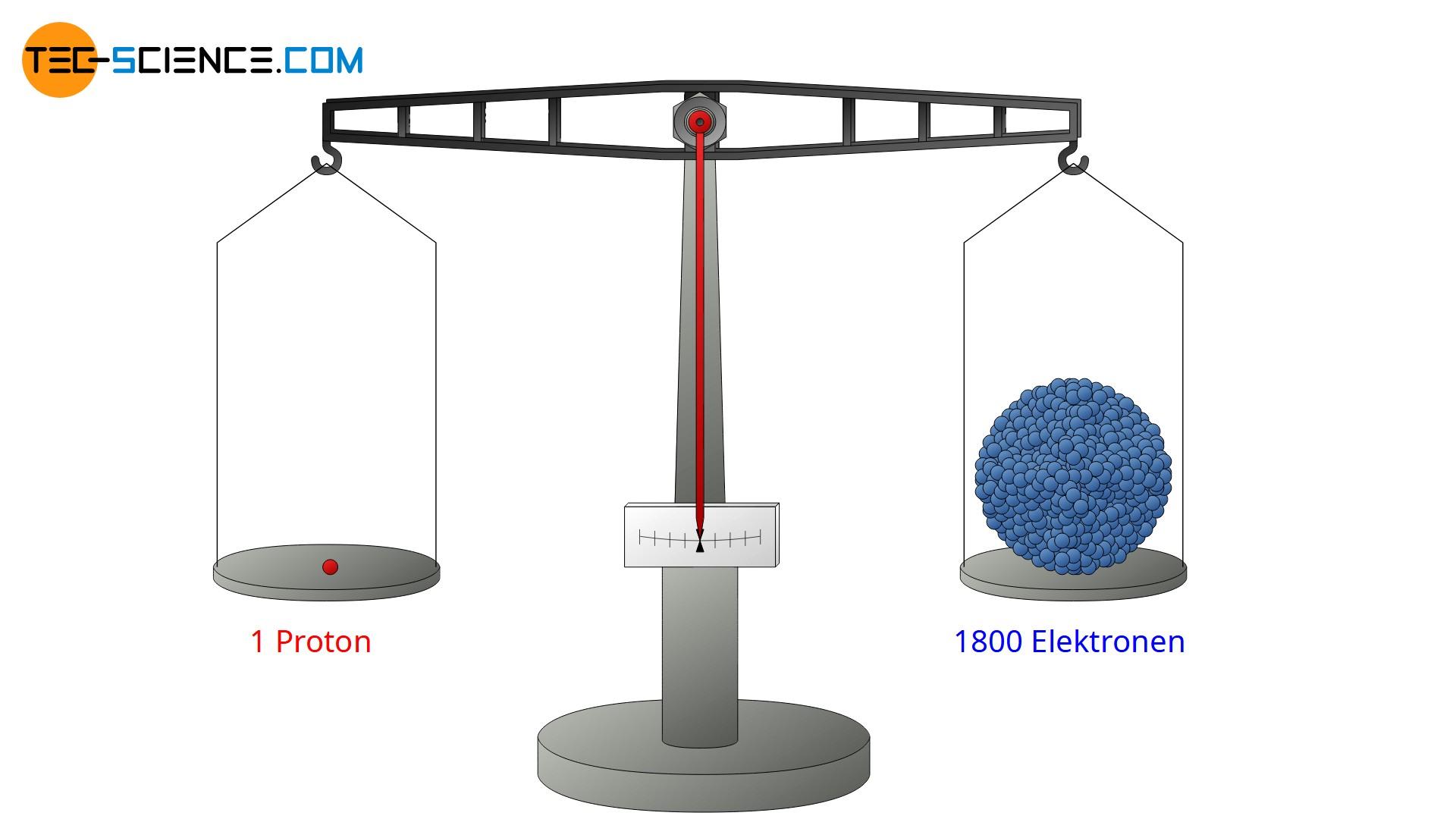 Massenvergleich eines Protons und Elektrons