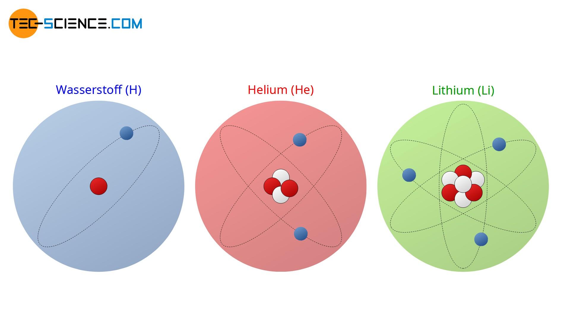 Ordnungszahl von Wasserstoff, Helium und Lithium