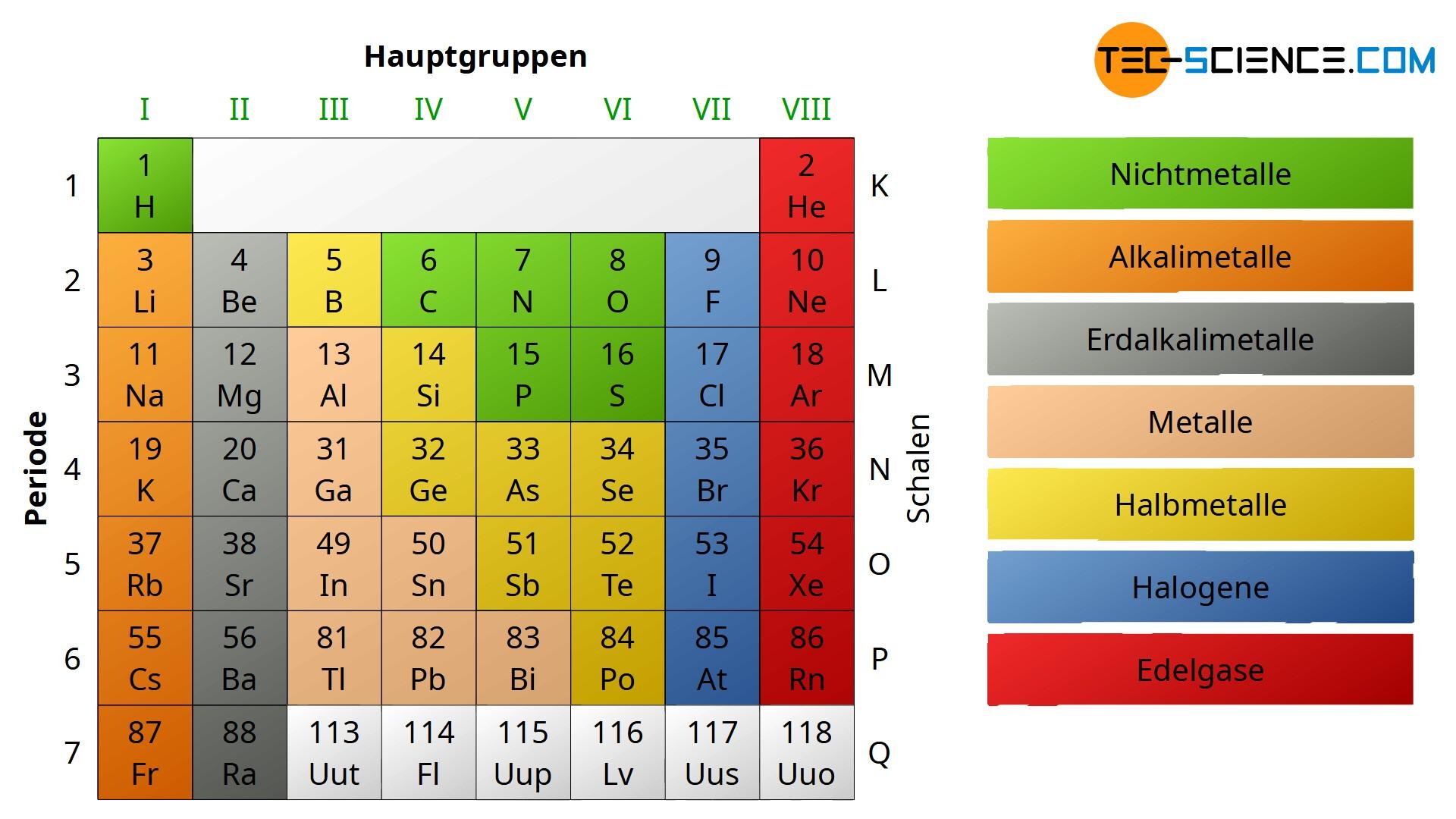 Hauptgruppe im Periodensystem