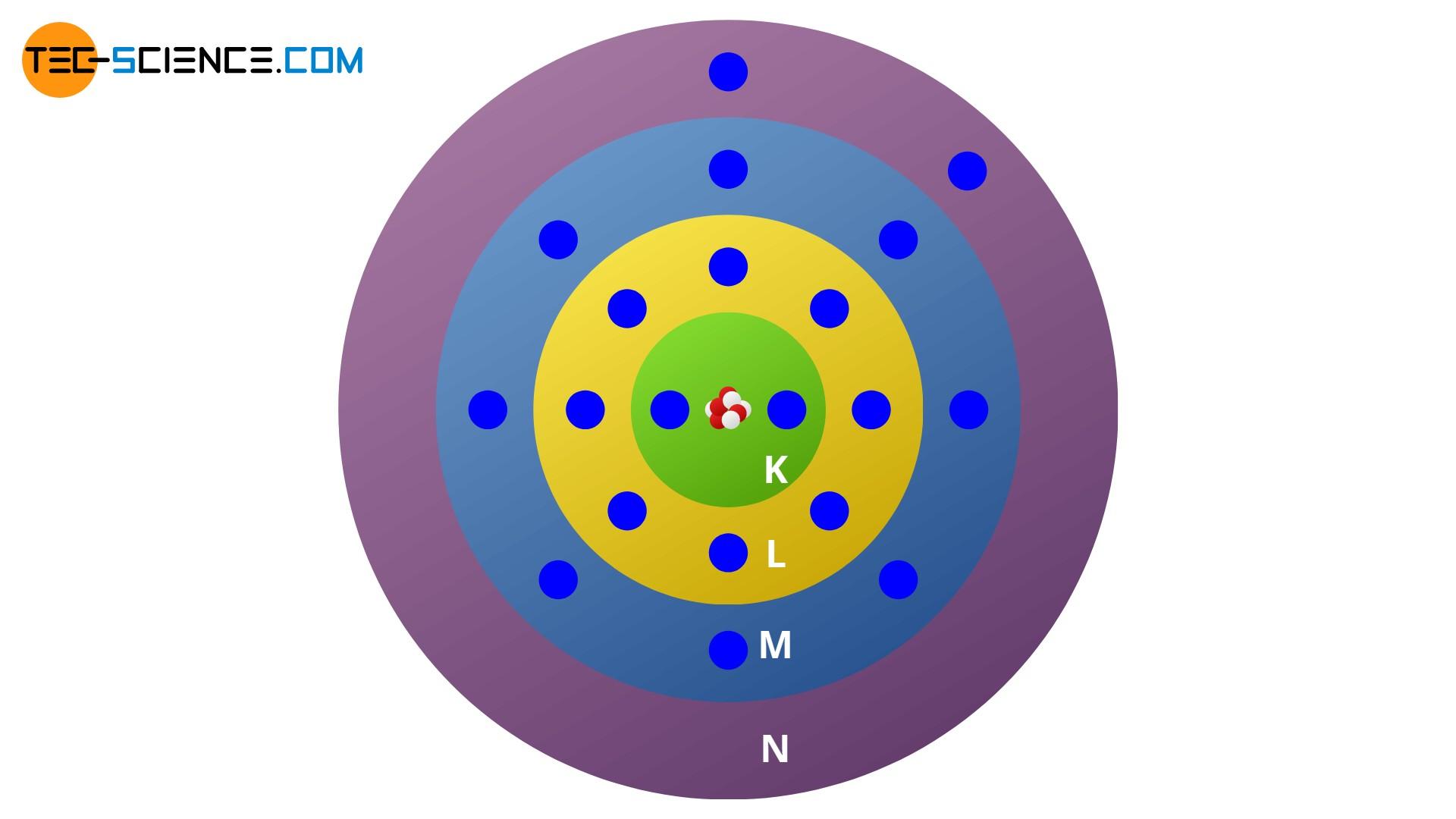 Calciumatom im Schalenmodell