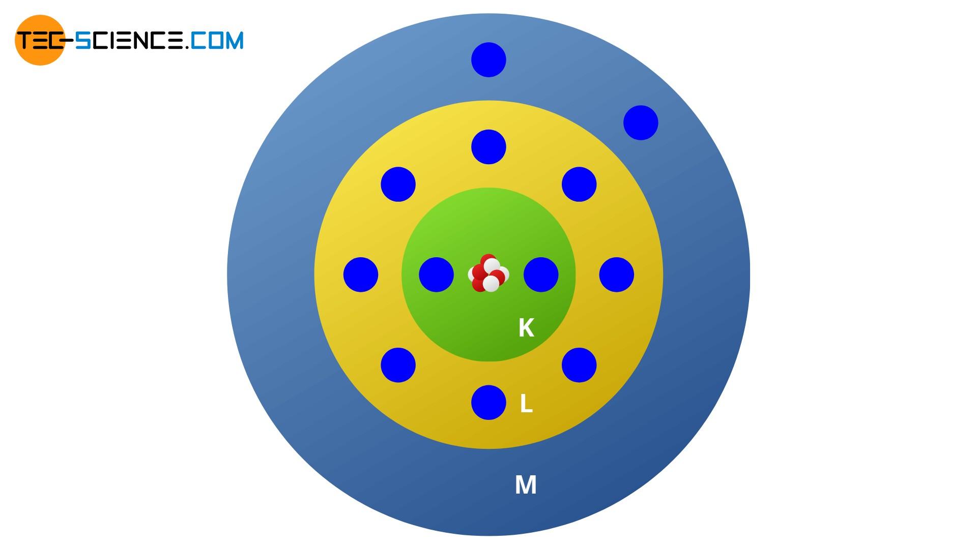 Magnesiumatom im Schalenmodell