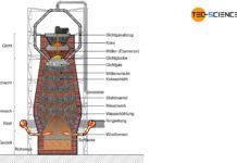 Aufbau eines Hochofens