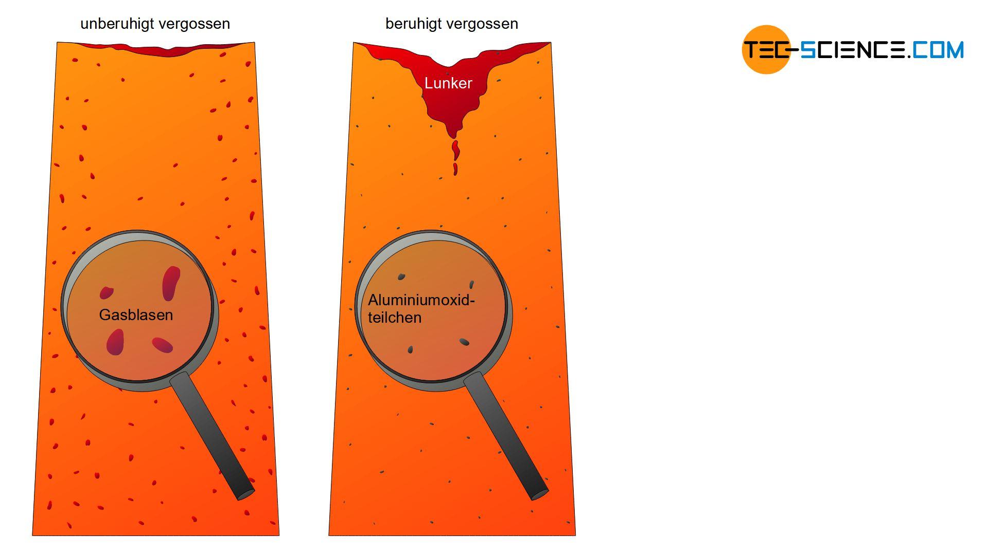 Vergleich von unberuhigt und beruhigt vergossenem Stahl
