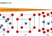 Einfluss der Gitterstruktur auf die Verformbarkeit