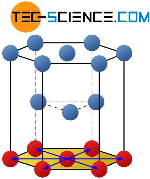 Gleitebenen im hexagonal-dichtestgepackten Gitter
