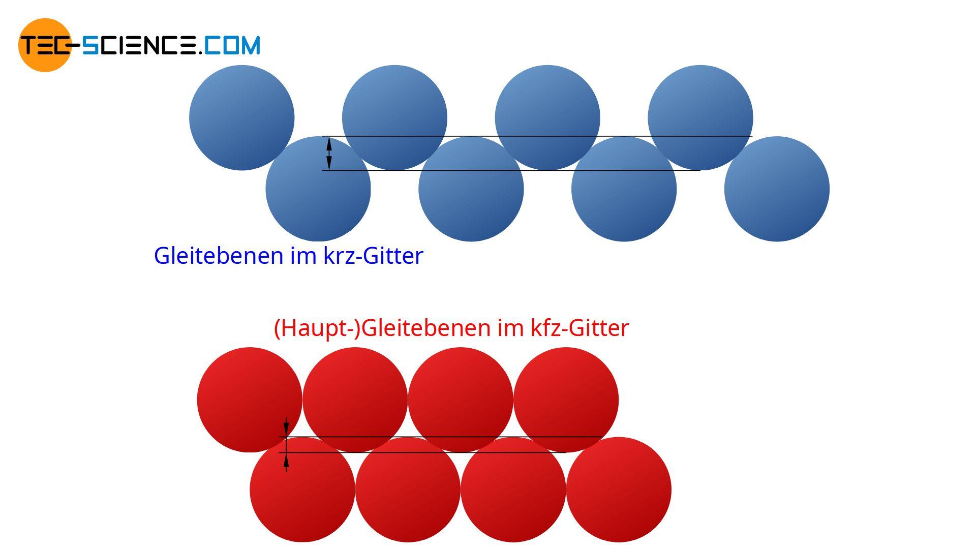 Vergleich der Gleitebenen im krz- und kfz-Gitter