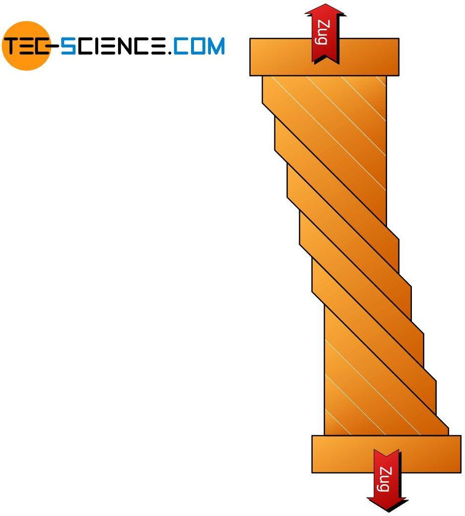 Gleitstufen am Kupfer-Einkristall (schematisch)
