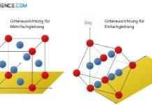 Gitterorientierung für Einfach- und Mehrfachgleitung