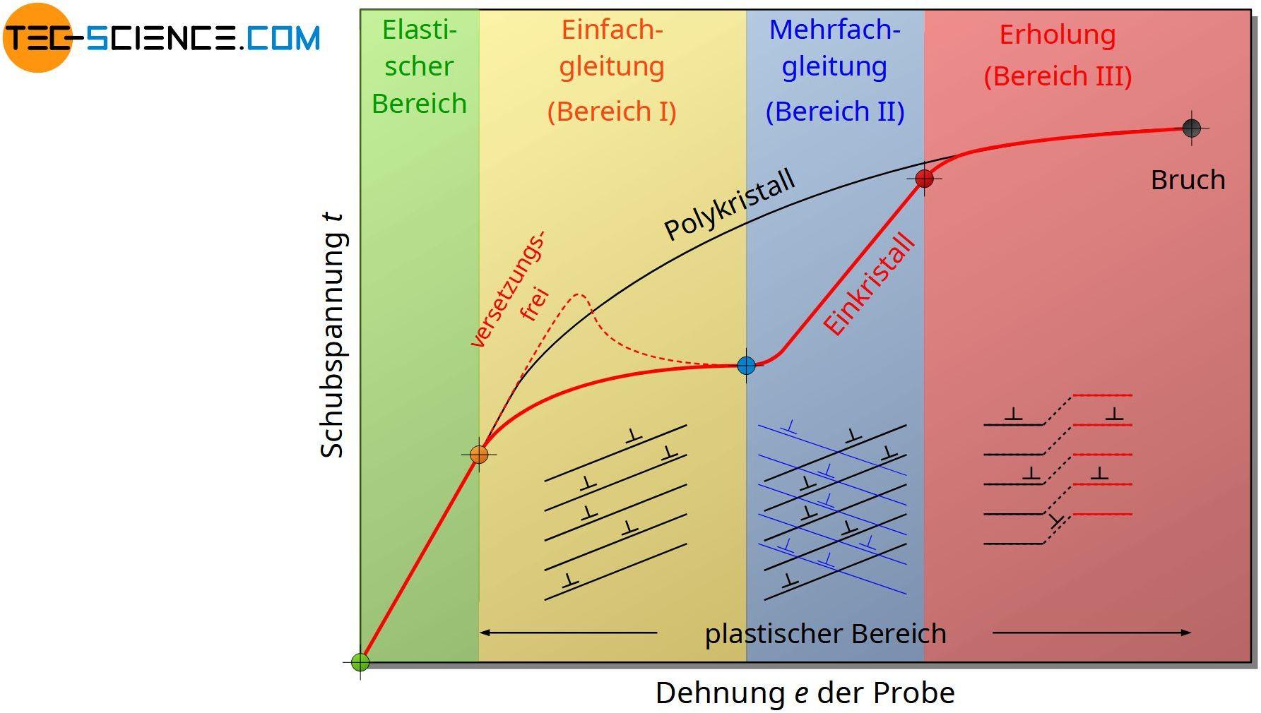 Spannungs-Dehnungs-Diagramm eines Einkristalls