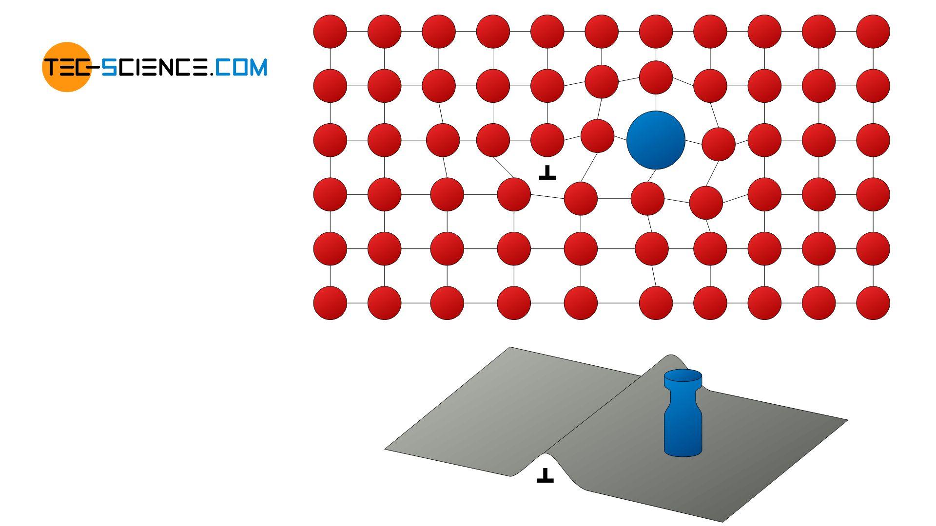 Prinzip der Mischkristallverfestigung
