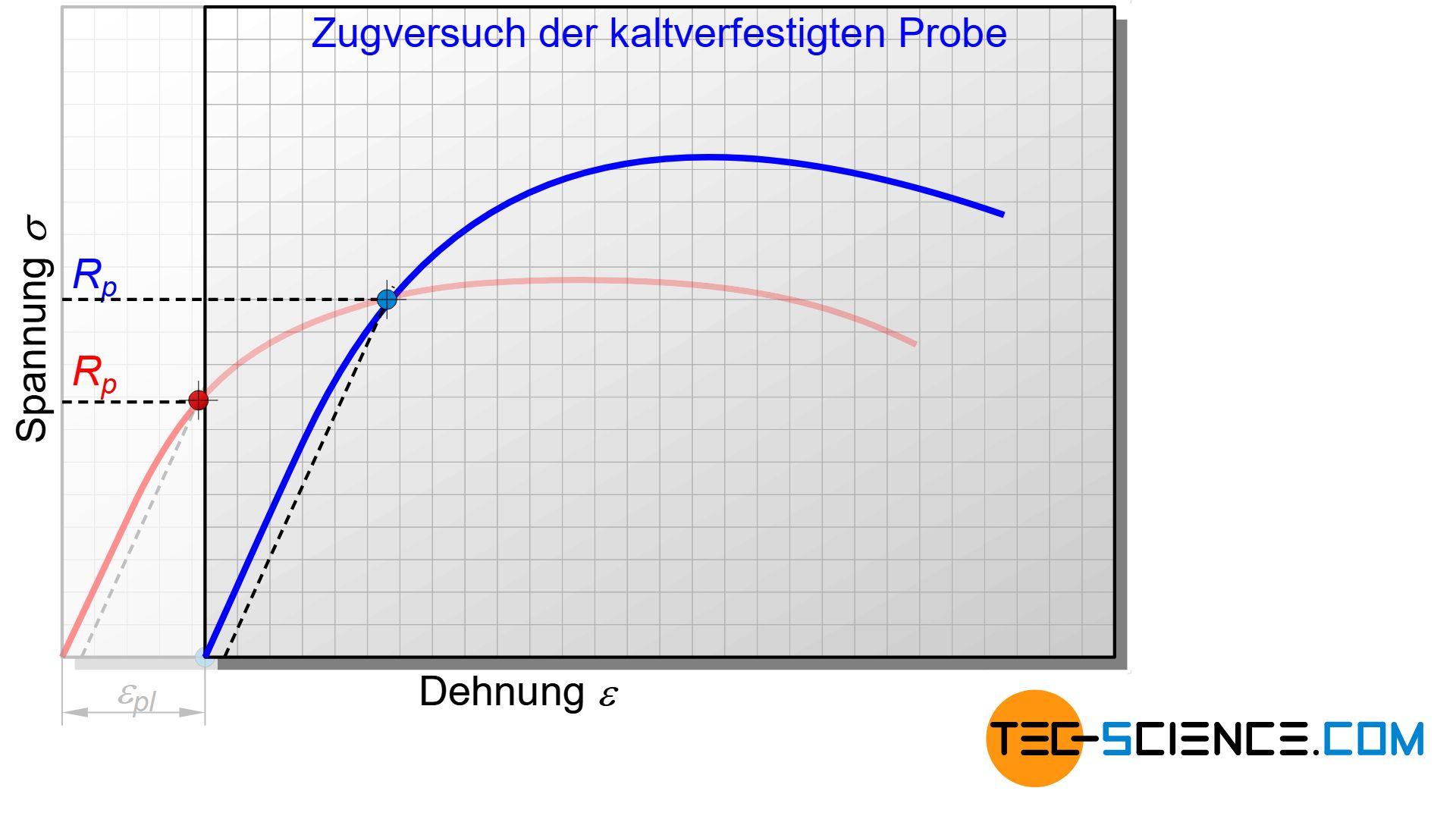 Spannungs-Dehnungs-Diagramm einer kaltverfestigten Probe
