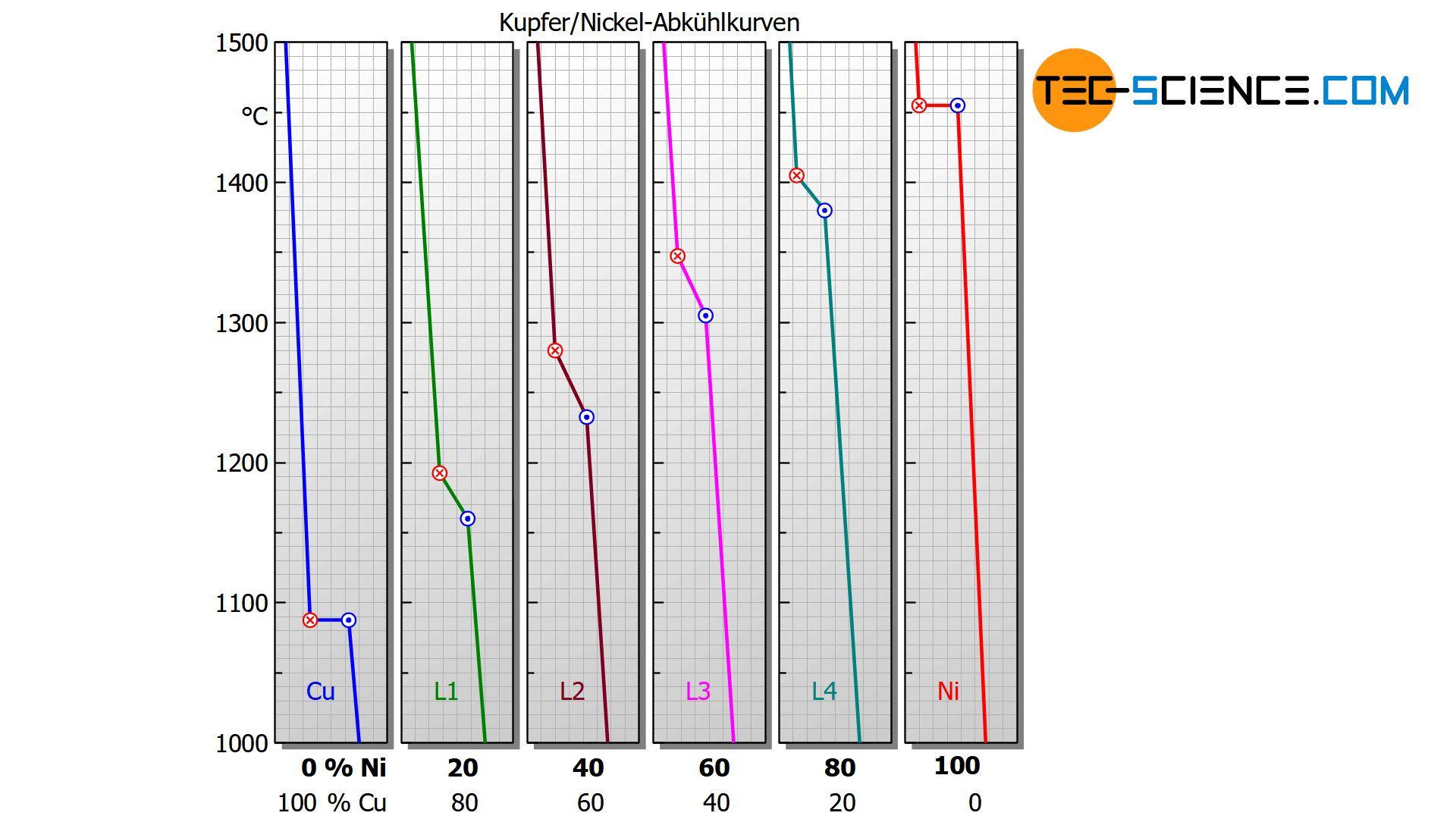 Abbildung: Abkühlkurven eines Legierungssystems mit vollkommener Löslichkeit der Komponenten (Mischkristalllegierung)