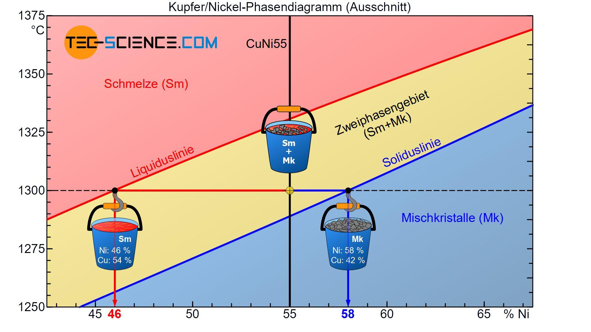 Bestimmung der chemischen Zusammensetzung der Phasen (Phasenzusammensetzung)
