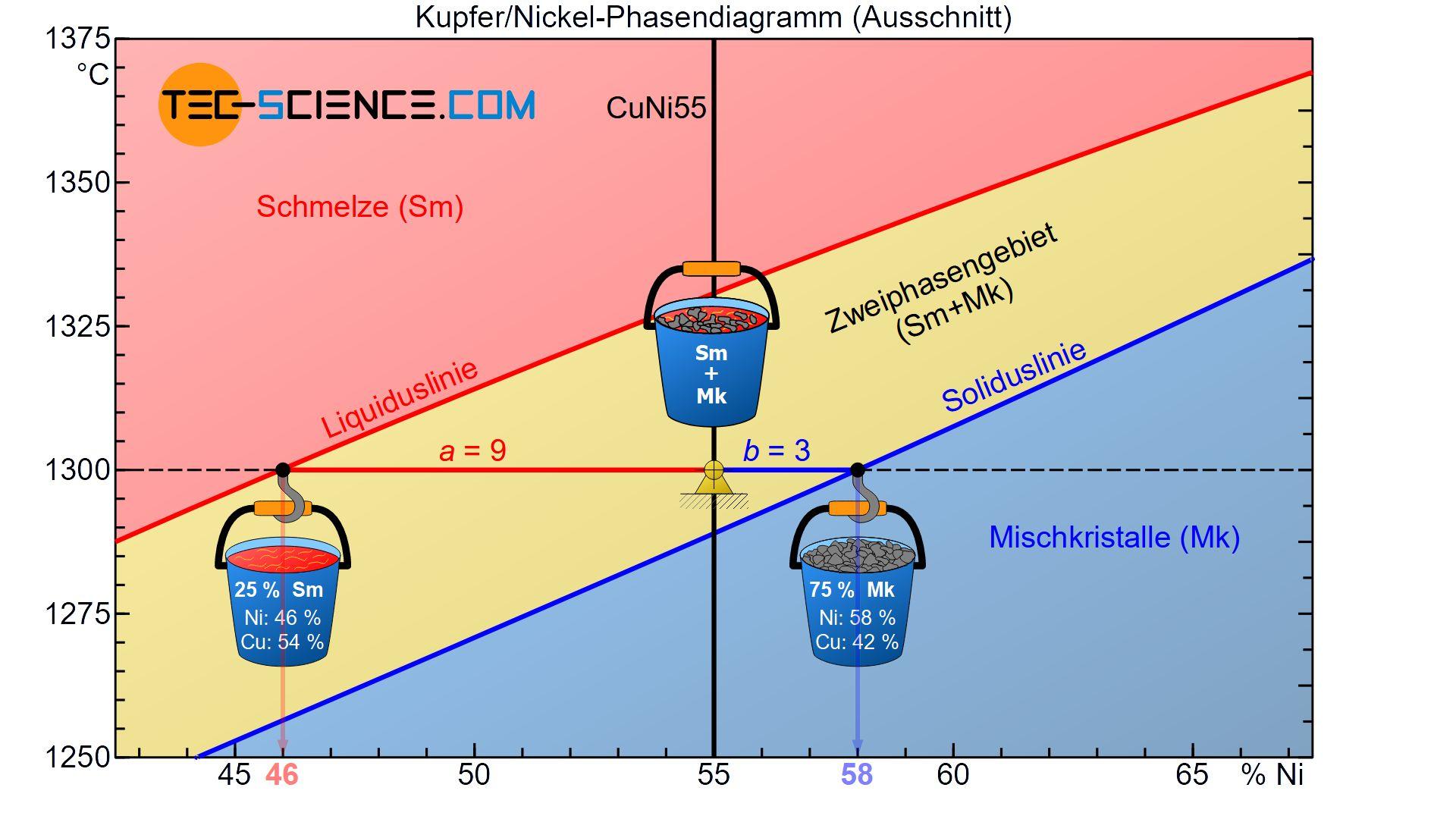 Bestimmung des Phasenanteils im Zweiphasengebiet (Hebelgesetz)