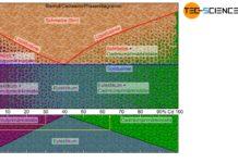 Phasendiagramm und Gefügediagramm eines Legierungssystems mit vollkommener Unlöslichkeit der Komponenten